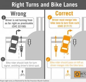 Right Turns and Bike Lanes